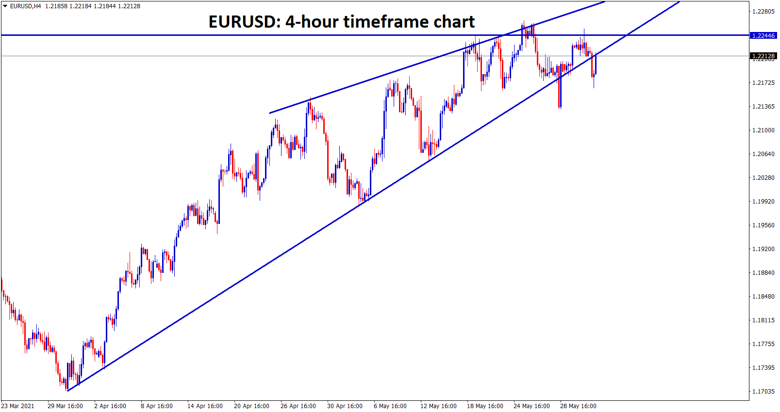 EURUSD is moving between the channel ranges wait for breakout from this channel