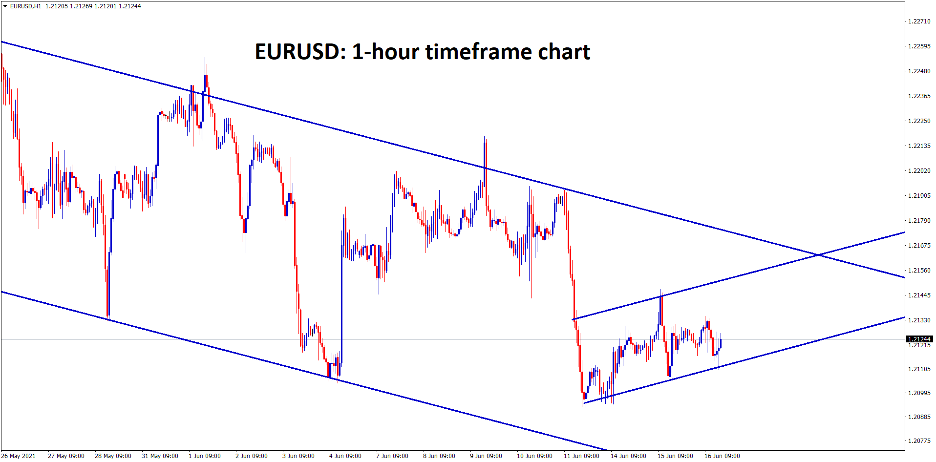 EURUSD is moving between the minor channel ranges