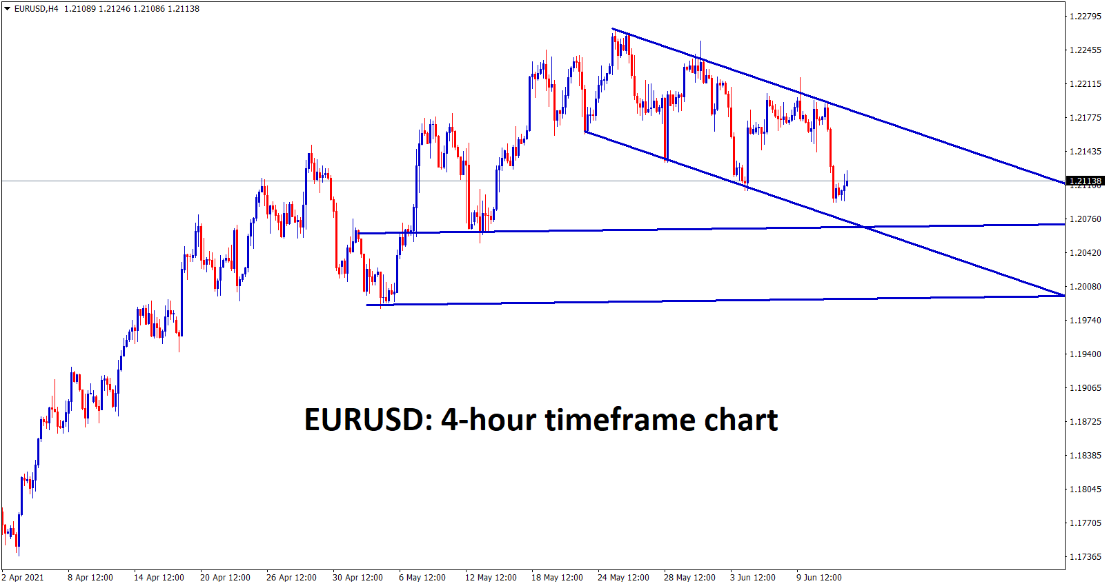 EURUSD is moving in a descending channel and if it falls further we can see the market on the next support zones