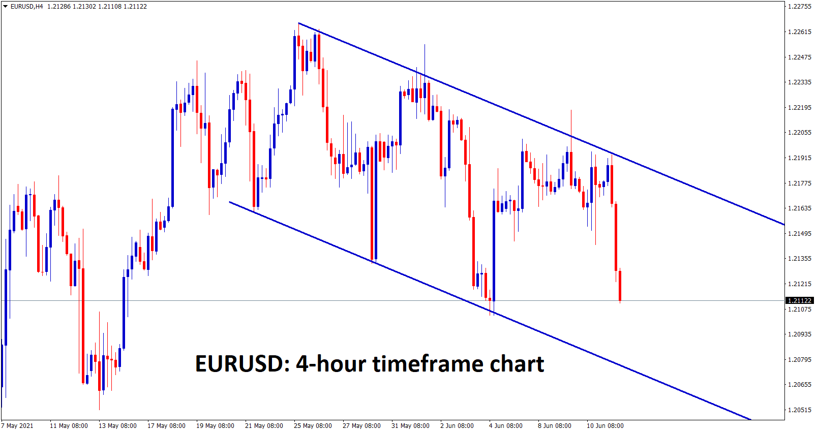 EURUSD is moving in a descending channel forming lower highs and lower lows