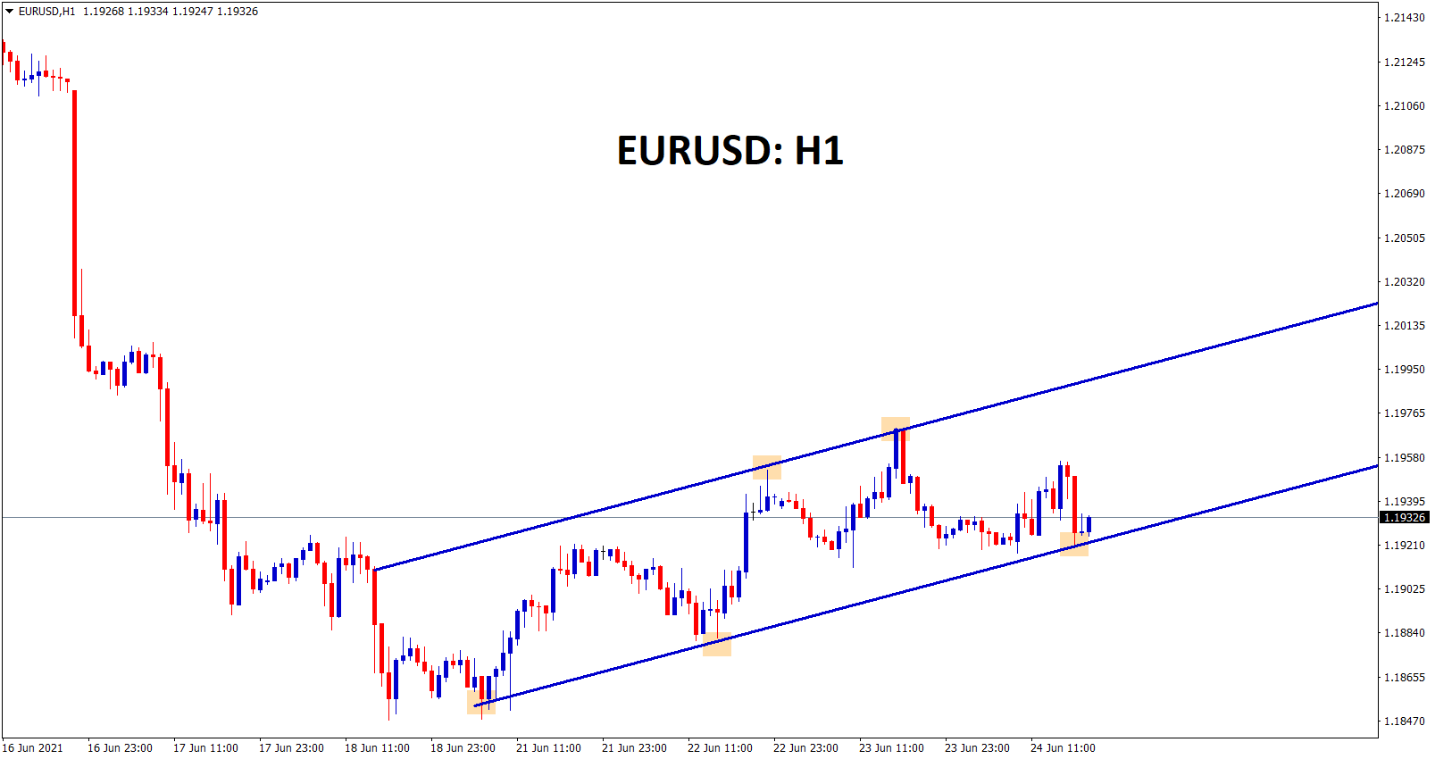 EURUSD is moving in an Uptrend forming higher highs and higher lows