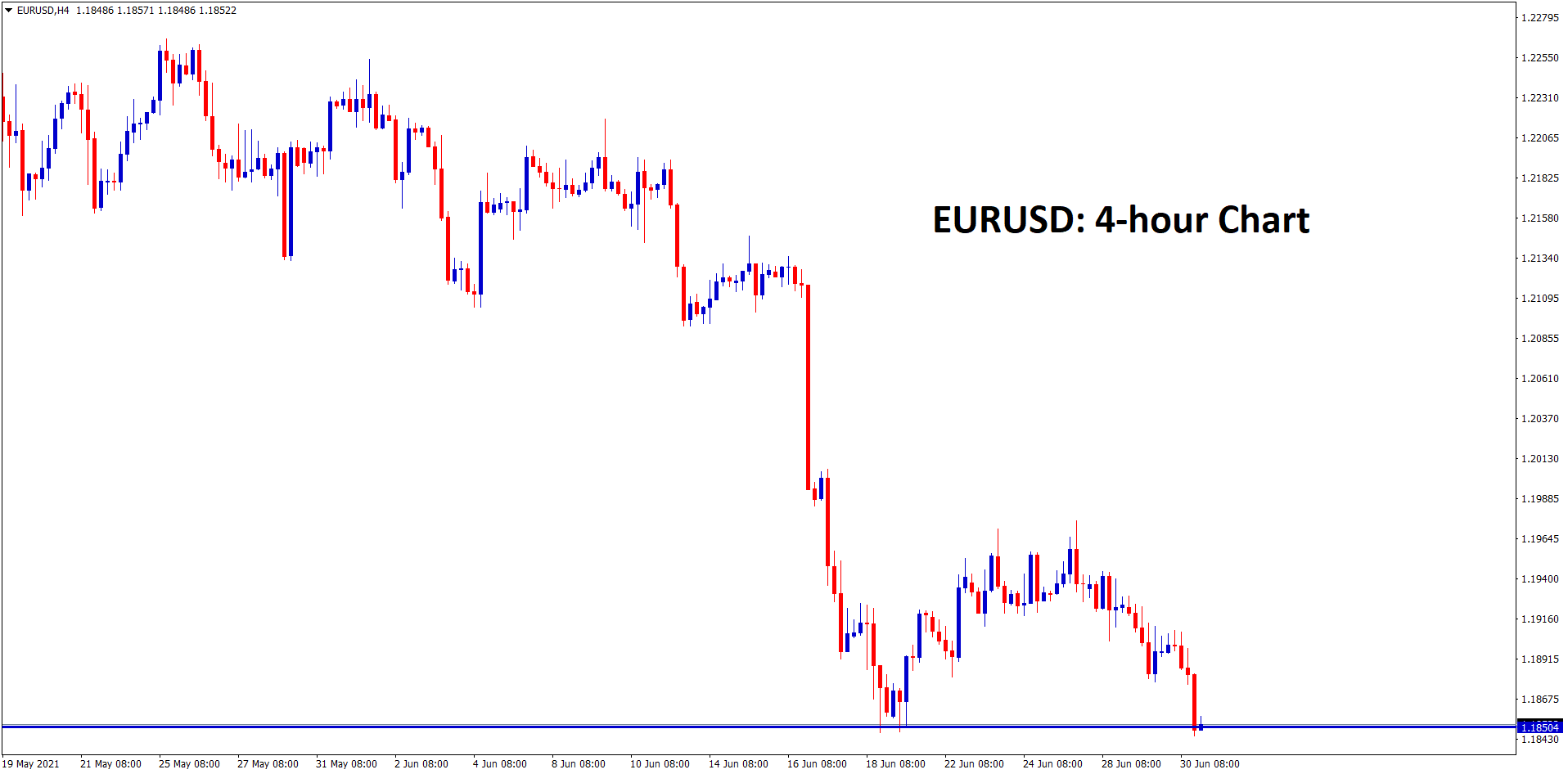 EURUSD is standing exactly at the support zone