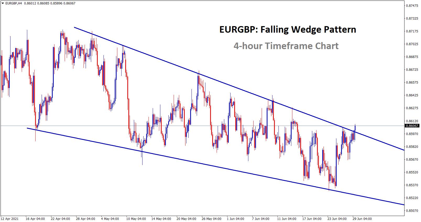 Falling wedge pattern in eurgbp