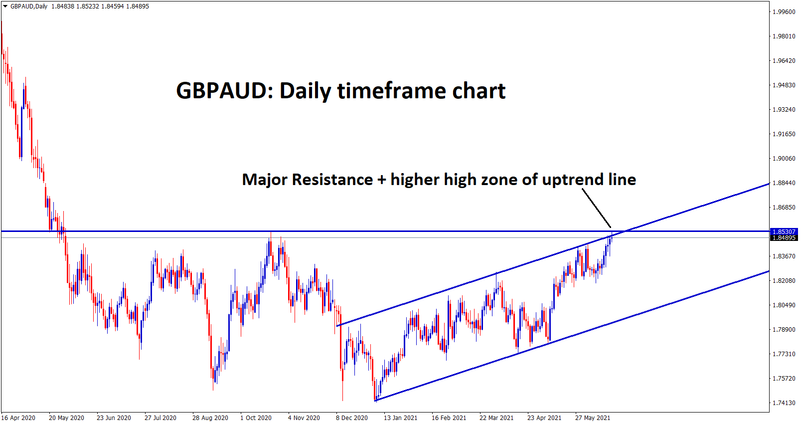 GBPAUD at the top resistance level and higher high zone in the daily chart