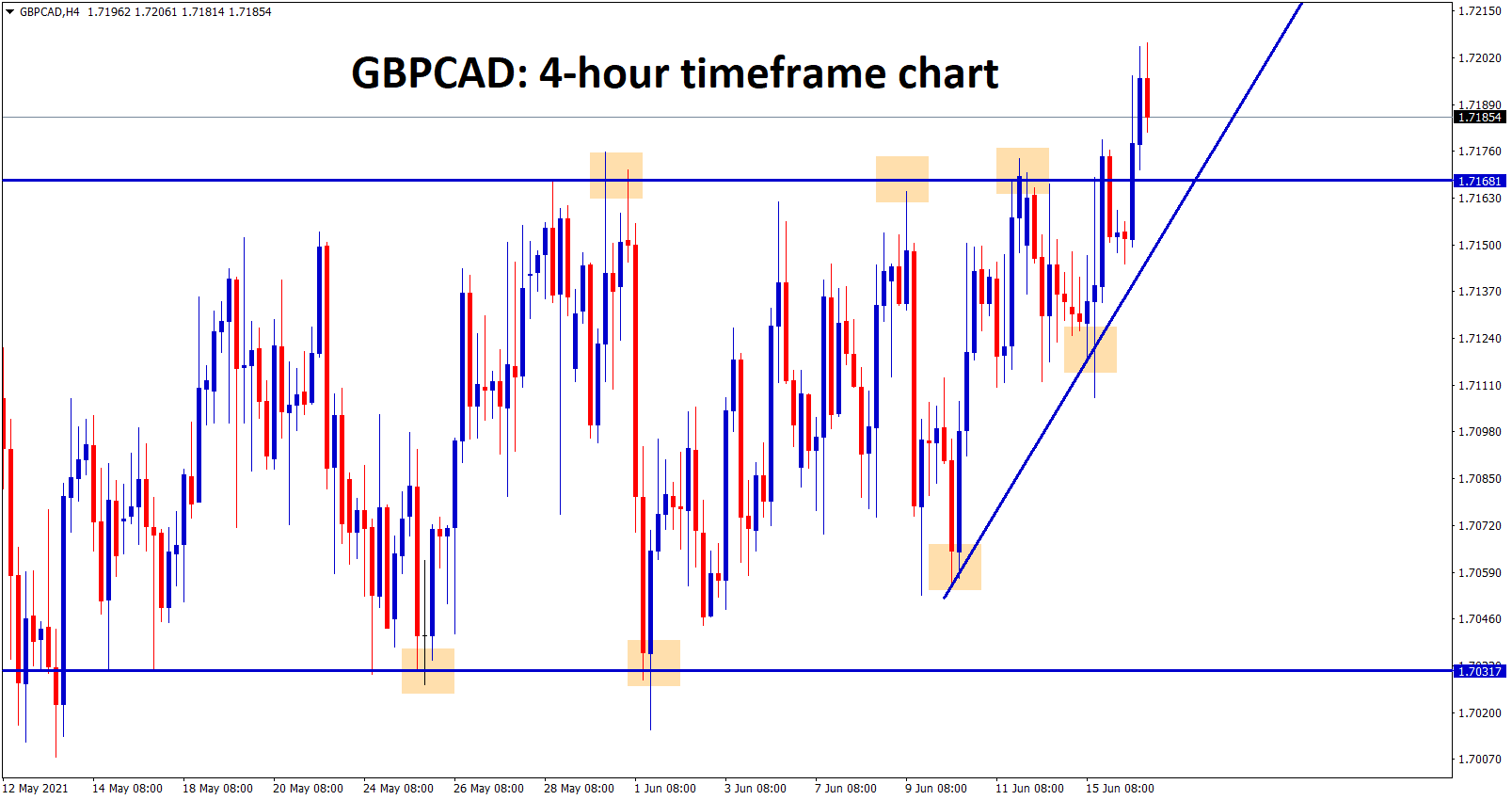 GBPCAD breaks the resistance after a long time