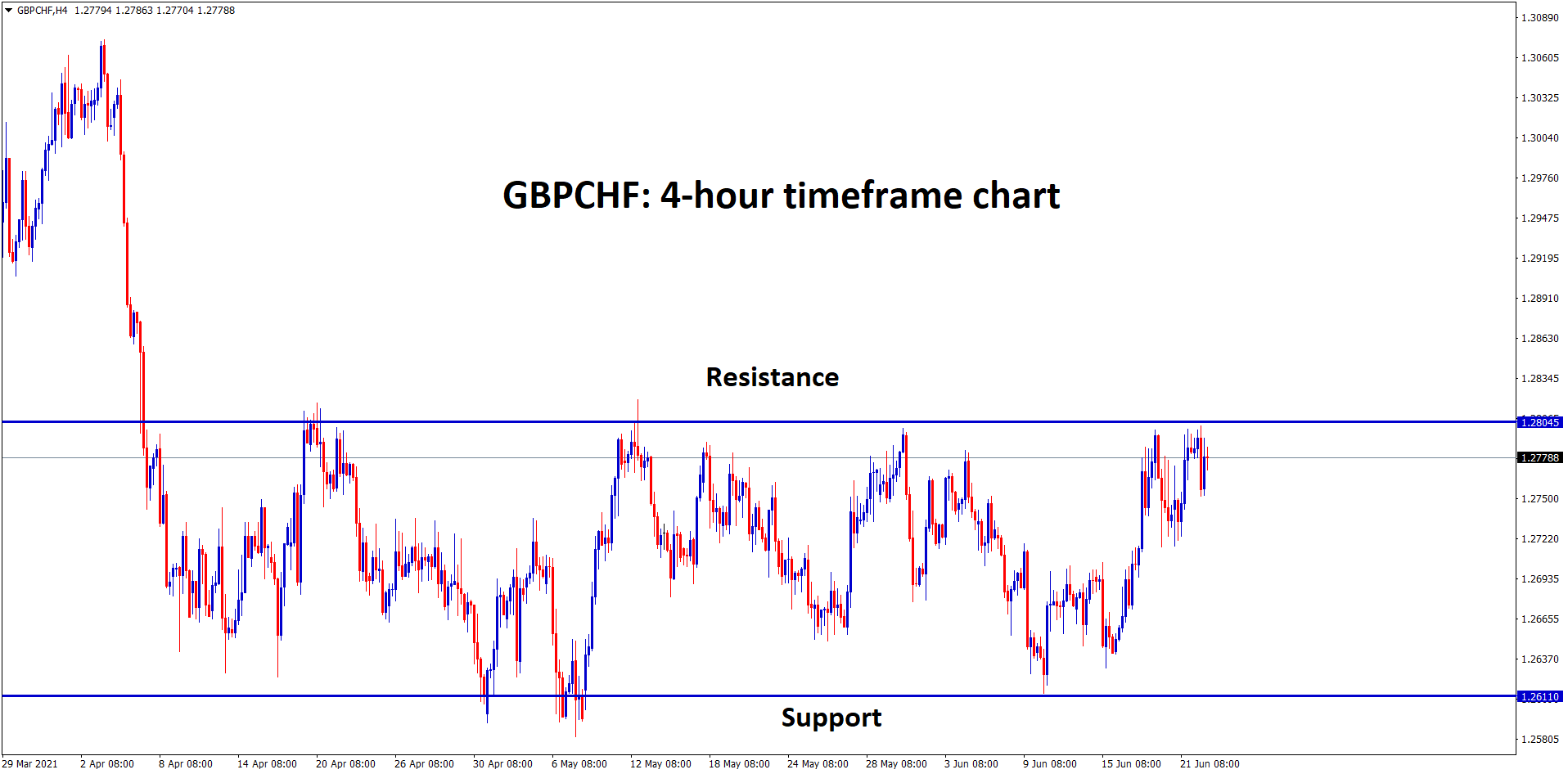 GBPCHF at the resistance level now currently in the ranging market