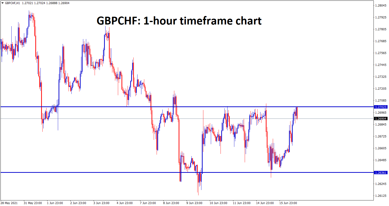 GBPCHF is moving between the ranges now in the correction mode