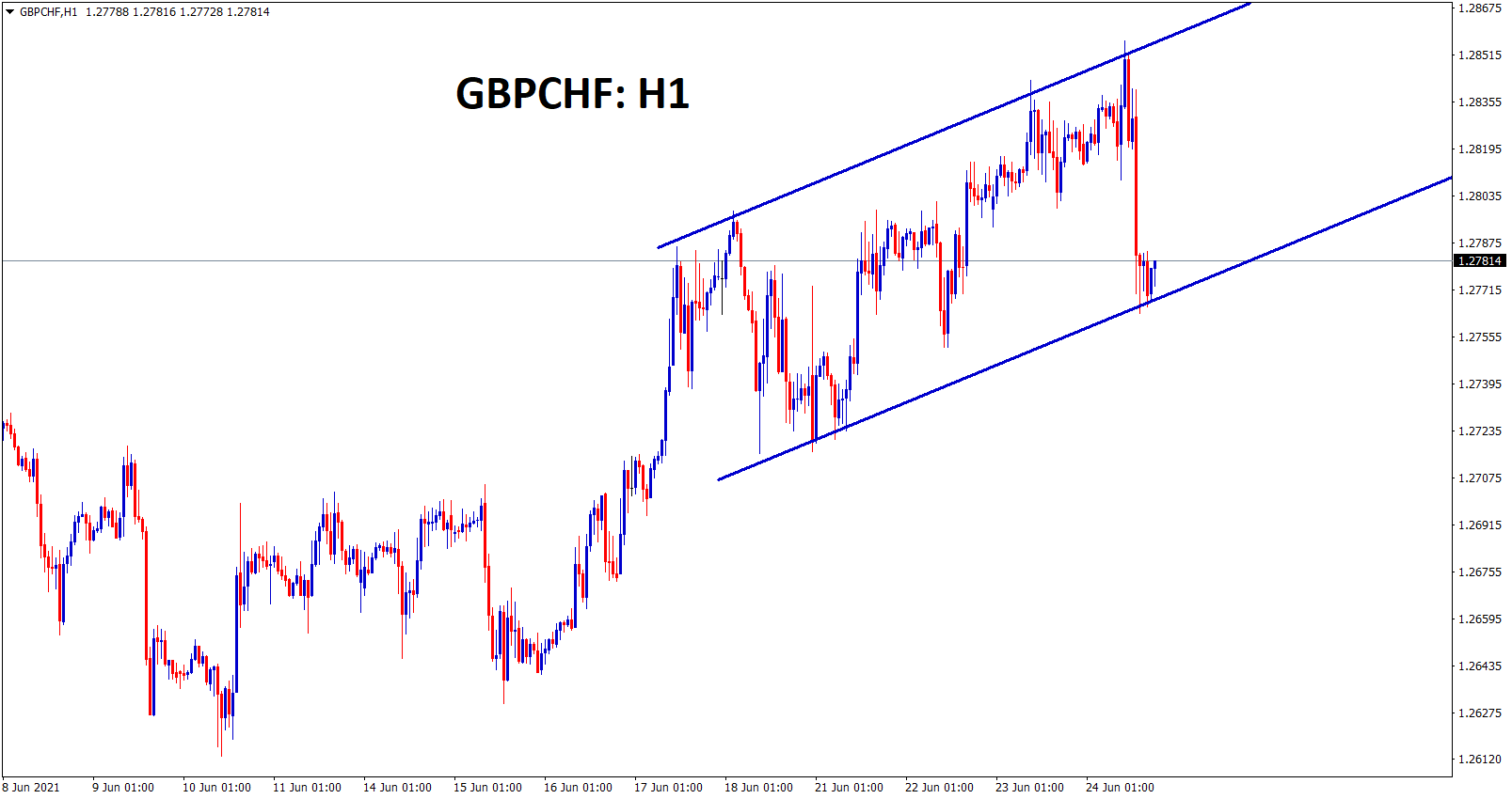 GBPCHF is moving in an Ascending channel range forming higher highs and higher lows