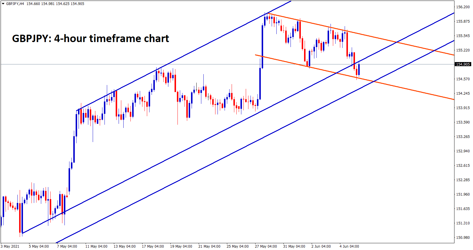 GBPJPY forming a flag pattern in uptrend