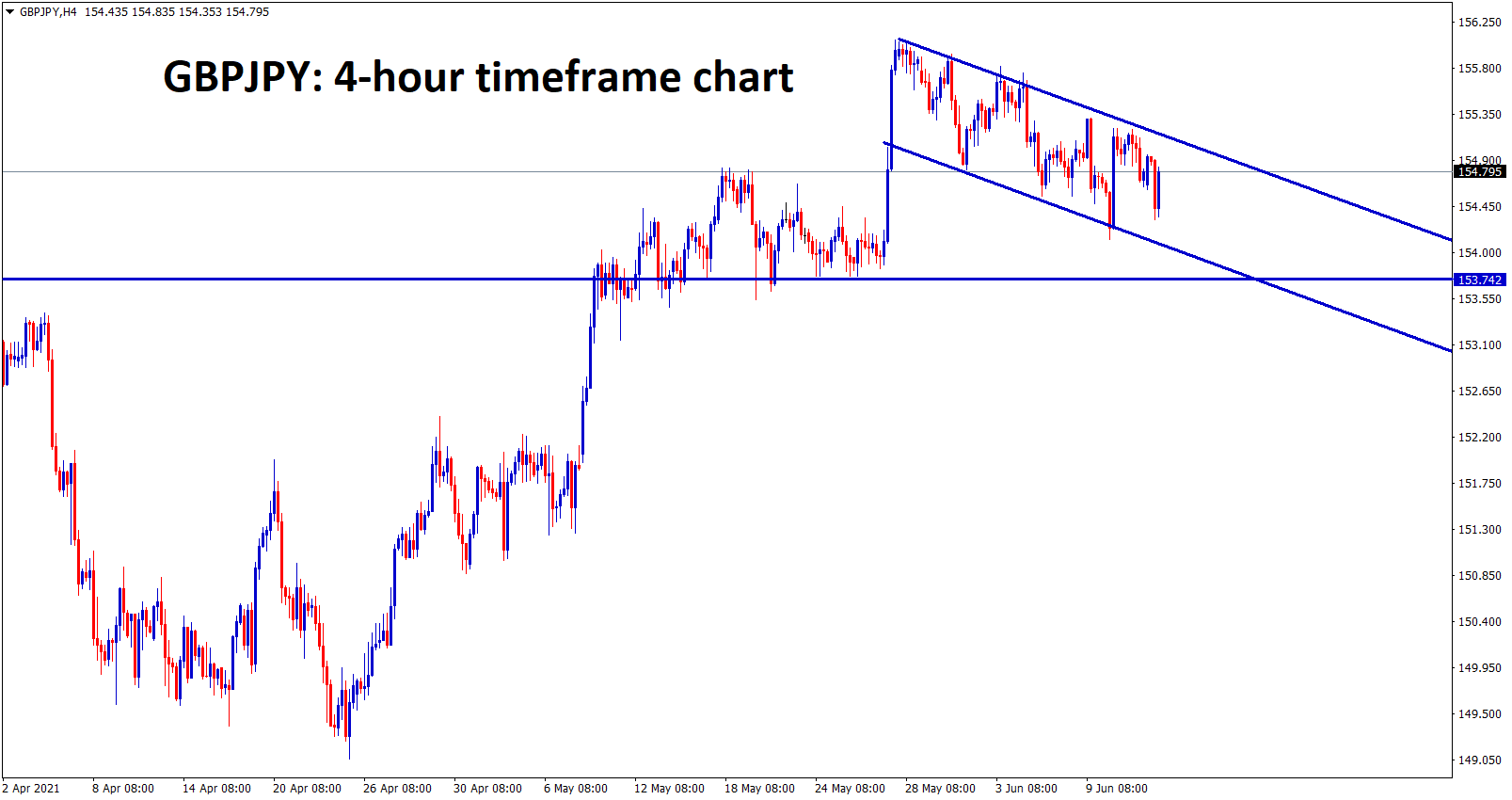 GBPJPY is forming a flag pattern in the uptrend
