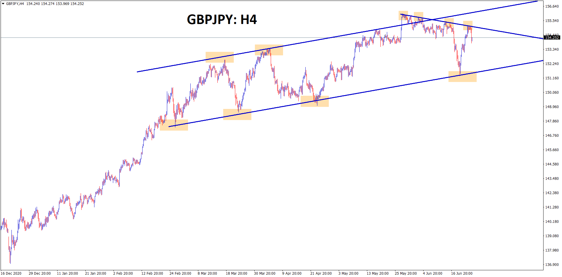 GBPJPY is moving in a Ascending channel range but still forming minor lower high levels.