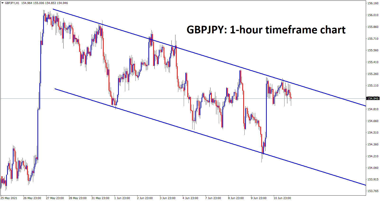 GBPJPY is moving in a descending channel and its consolidating now at the lower high zone