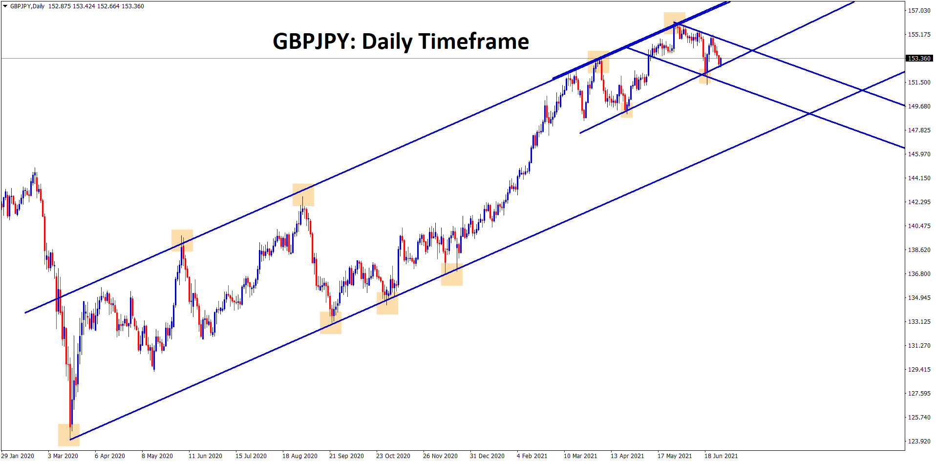 GBPJPY is still moving between the channel ranges