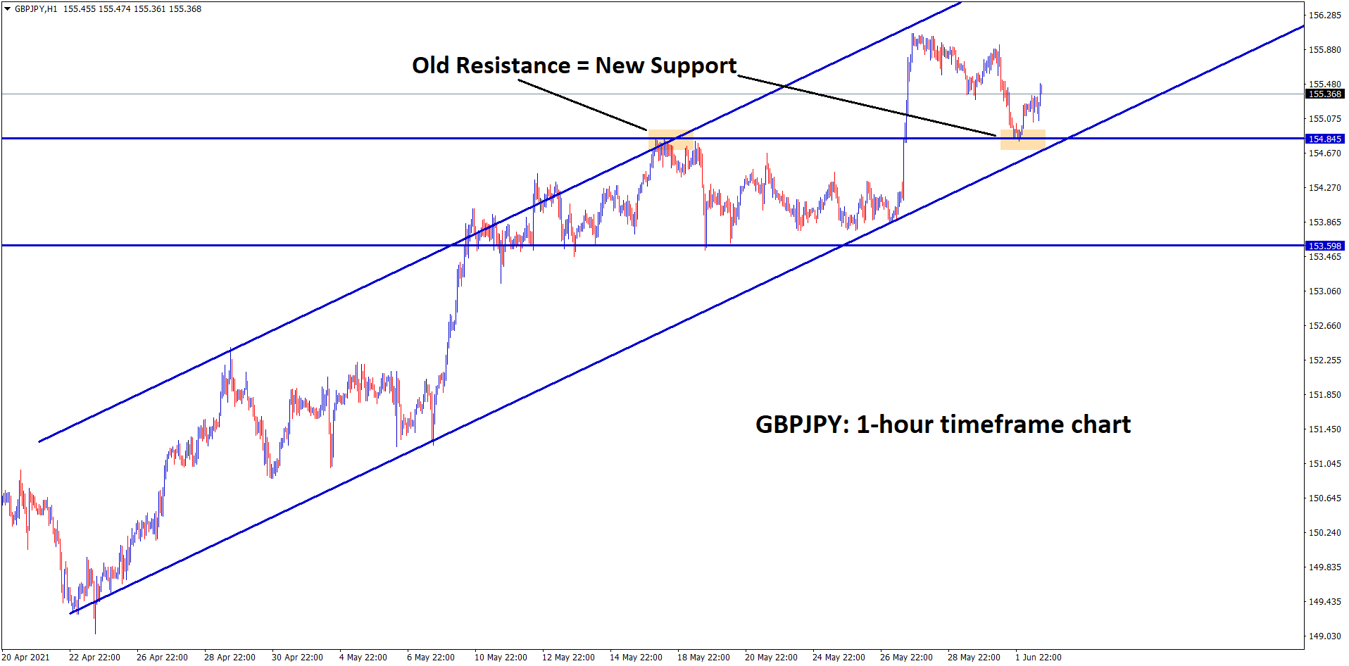 GBPJPY moving in an uptrend recently market has retested the broken previous resistance which act as a new support now.