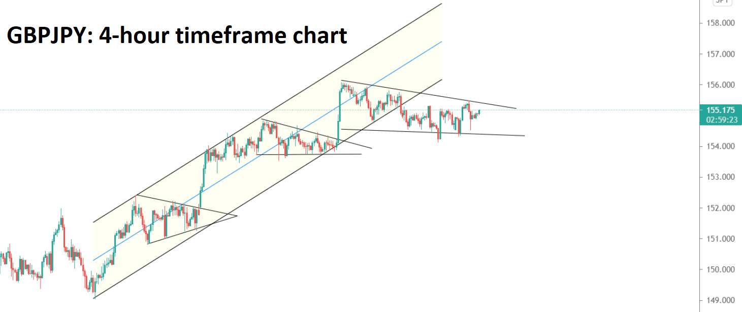 GBPJY has formed a flag and pennant patterns continuously in an uptrend
