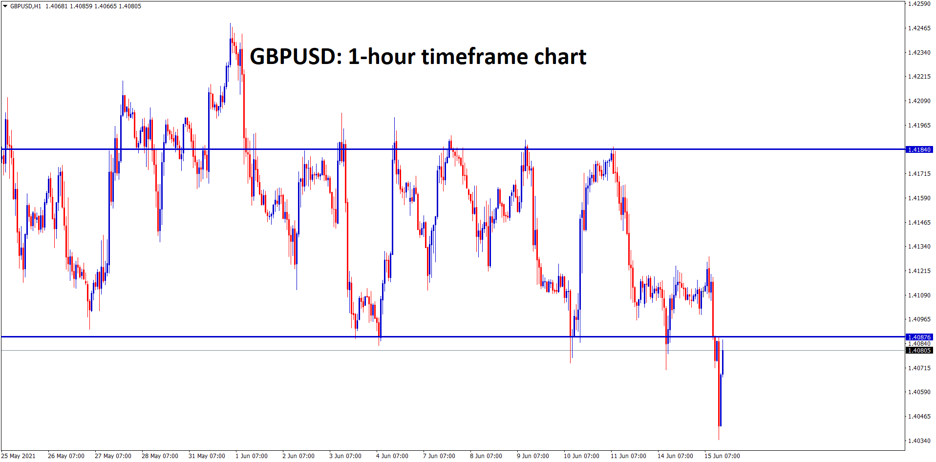 GBPUSD broken the bottom level of the range however market has bounced back harder to the retest zone
