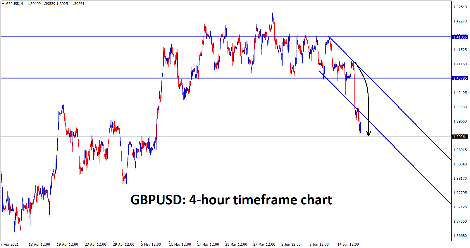 GBPUSD has broken the support area and downtrend line