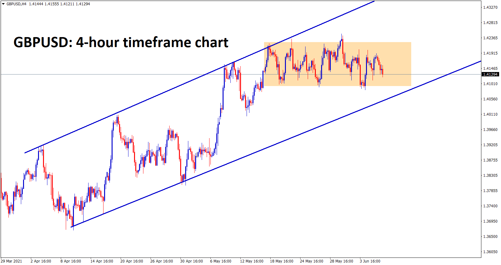 GBPUSD is consolidating at the higher high zone and major higher timeframe resistance level