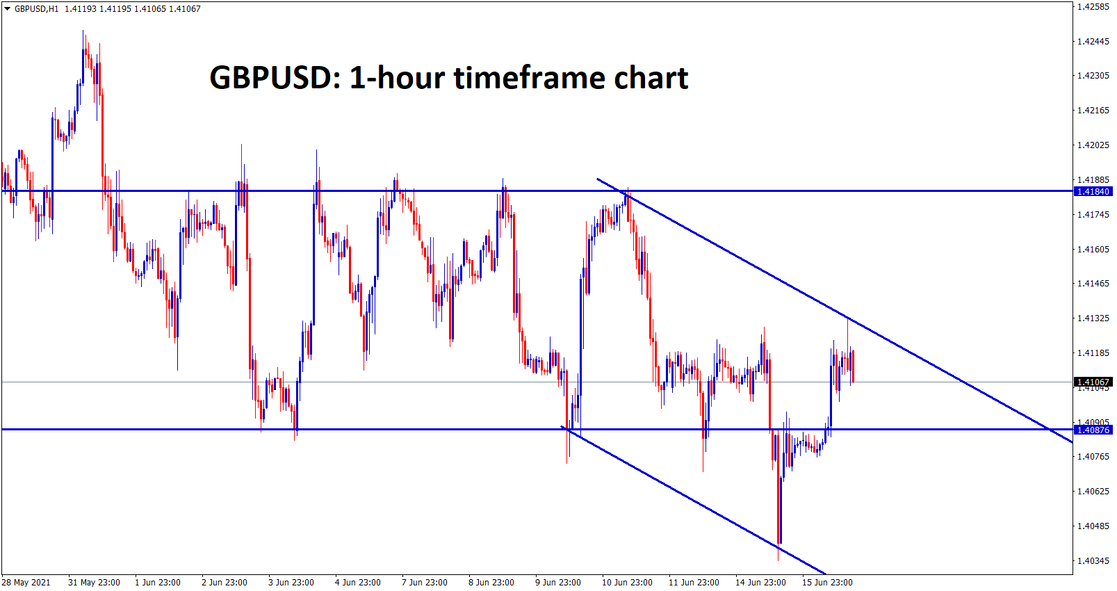 GBPUSD is moving between the channel and SR ranges