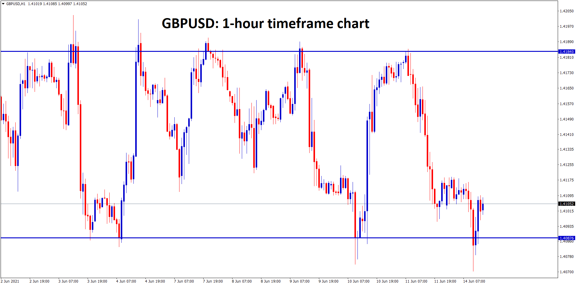 GBPUSD is moving up and down between the Resistance and Support lines