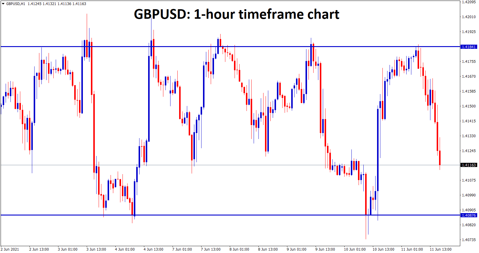 GBPUSD is moving up and down between the resistance and support level