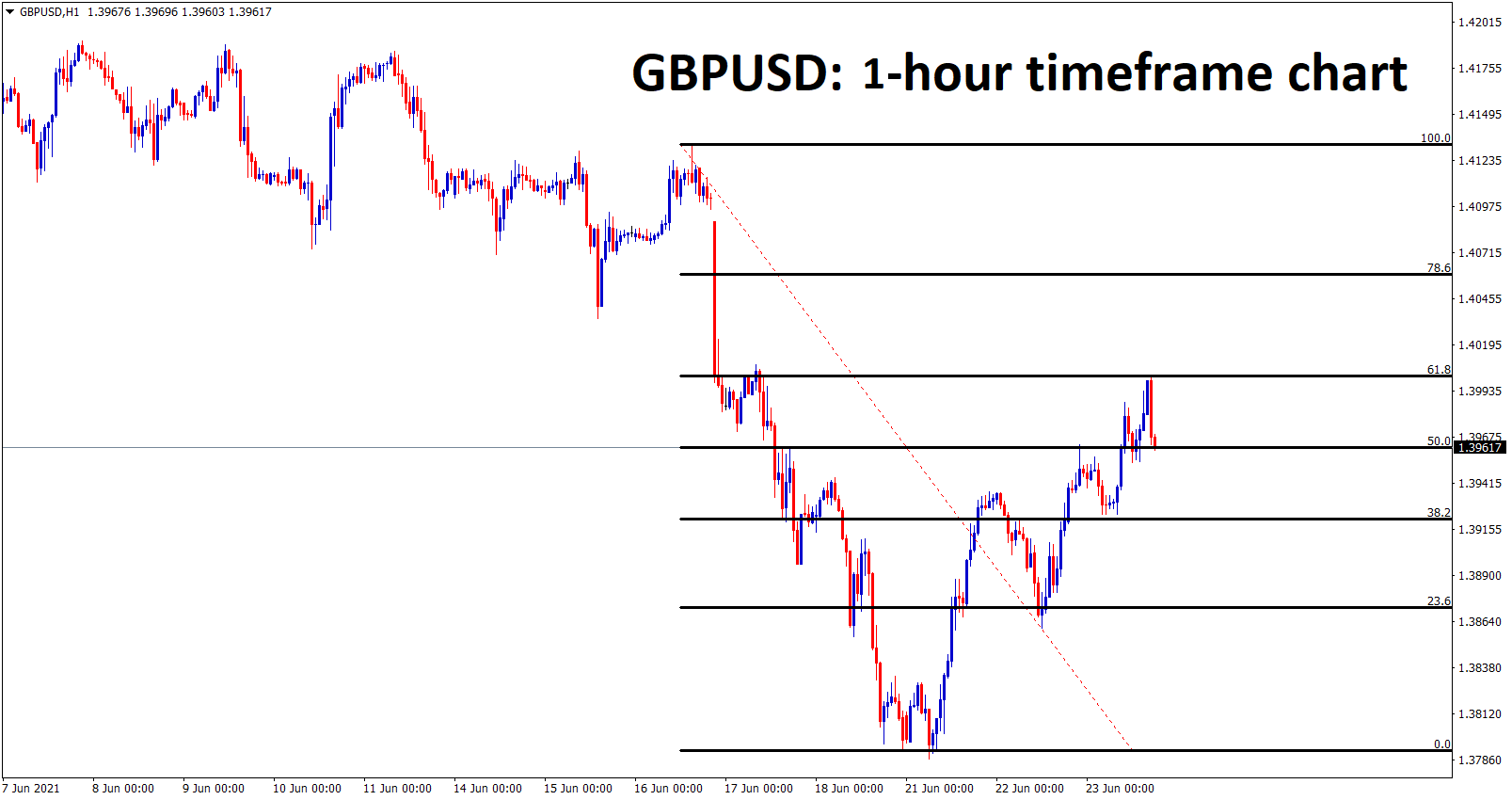 GBPUSD made a 61 correction from the last high