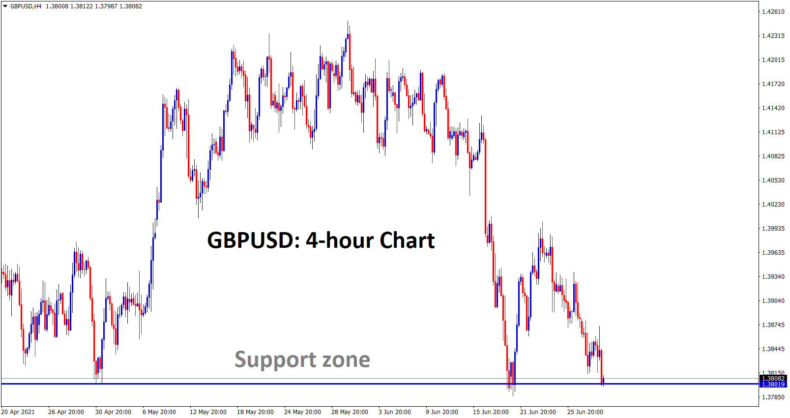 GBPUSD standing exactly at the support zone