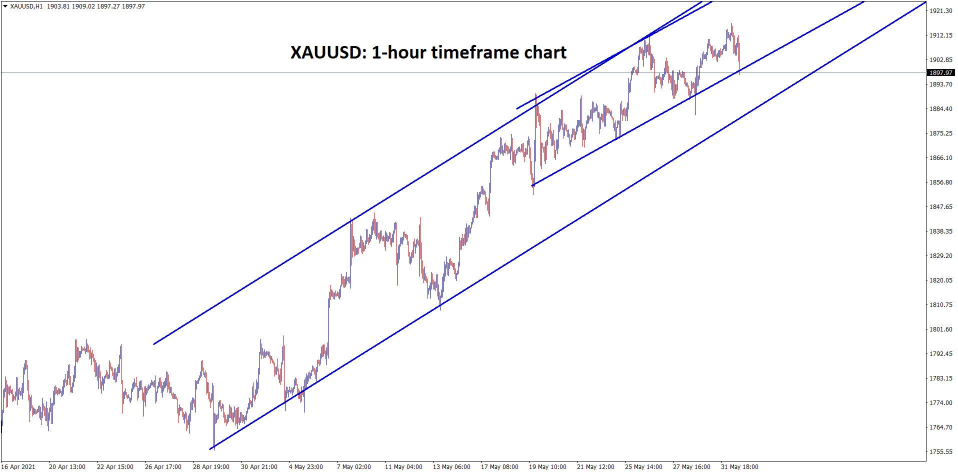 Gold XAUUSD is making a correction from the top resistance zone