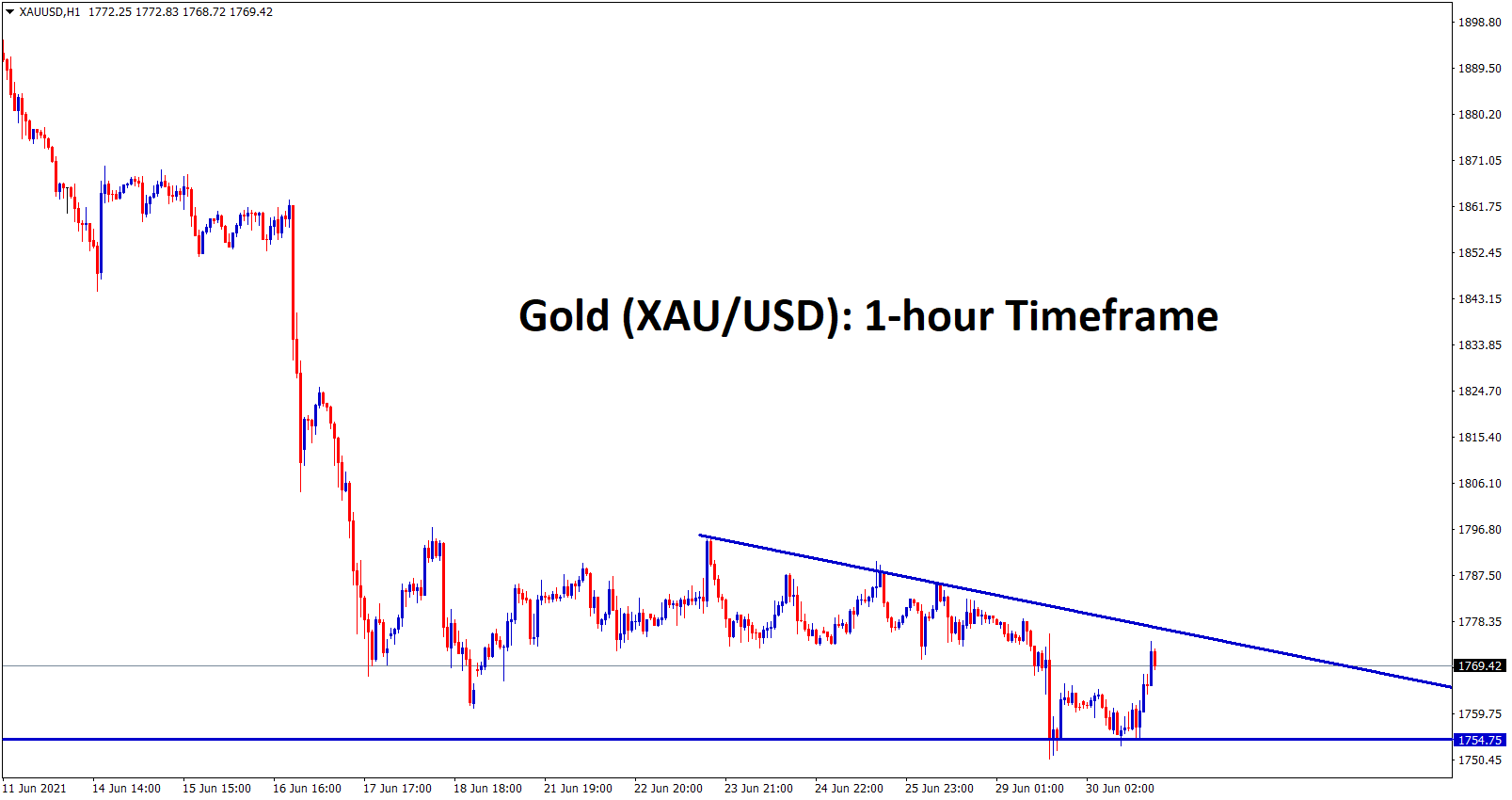 Gold XAUUSD is moving in a descending Triangle chart pattern