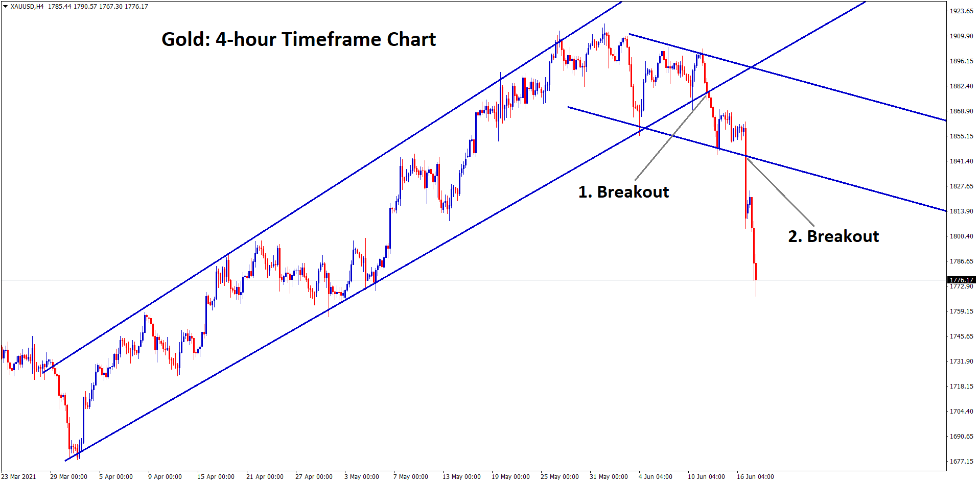 Gold has broken the bottom level of the major uptrend line first next the gold price has broken the bottom level of the descending channel consolidation range