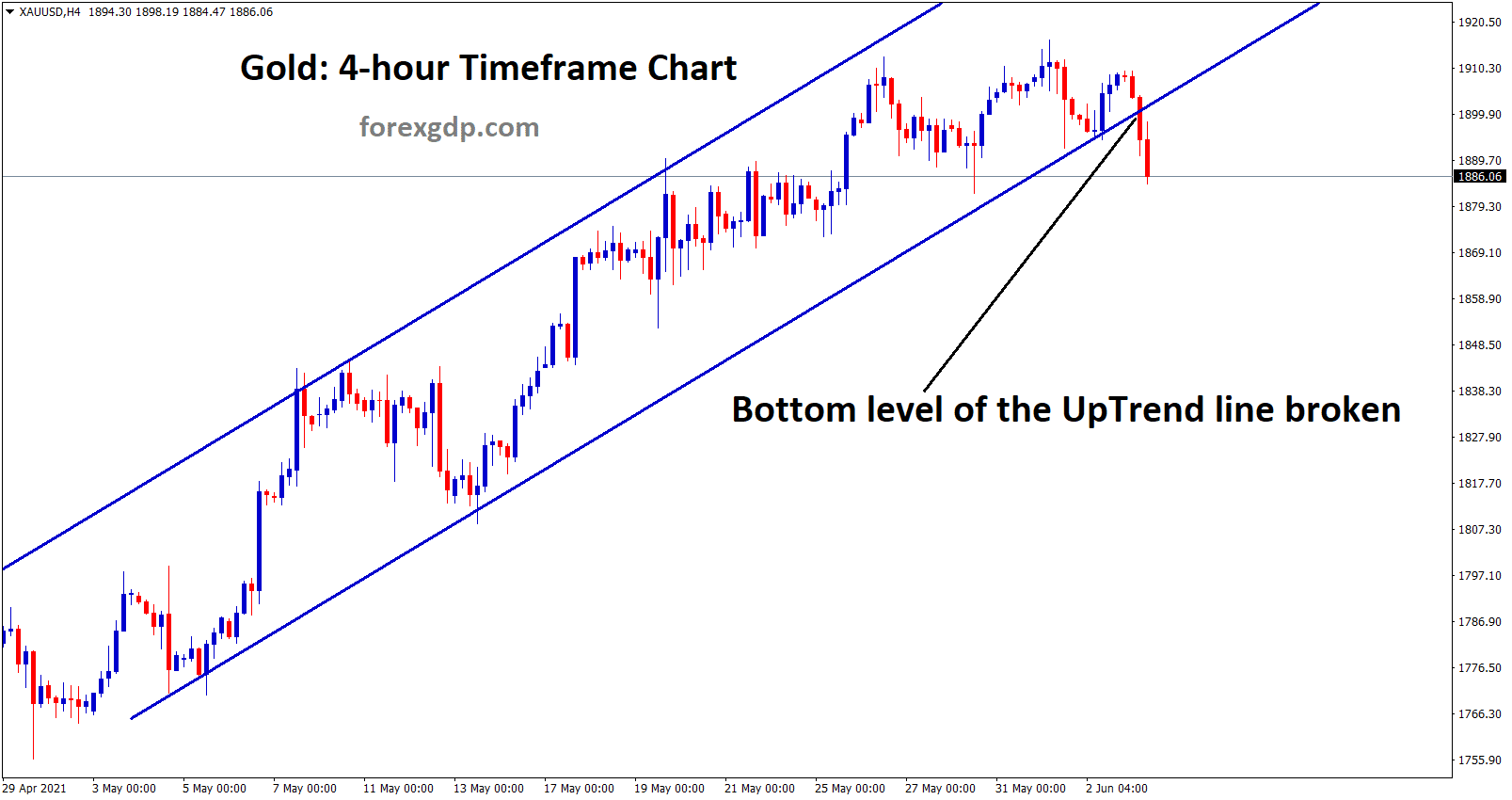 Gold has broken the bottom level of the uptrend line after a long time.