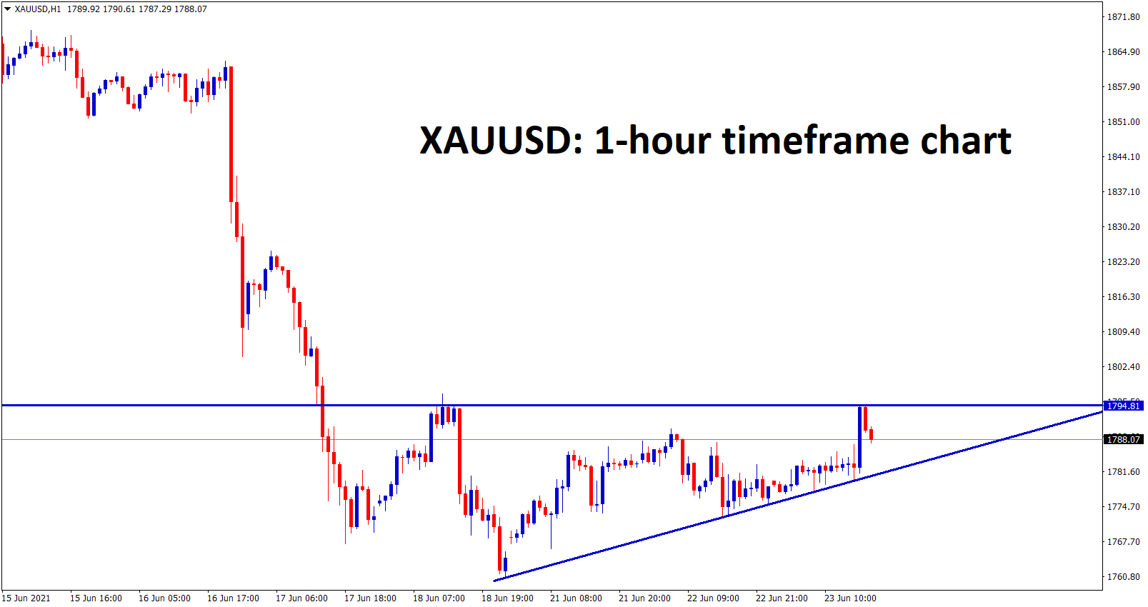 Gold has formed an Ascending Triangle pattern