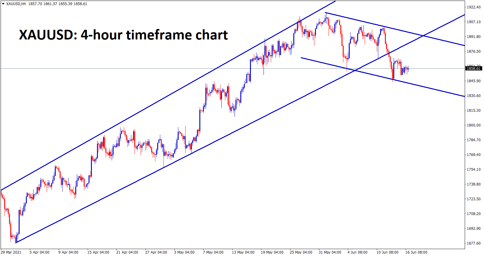 Gold is consolidating after breaking the bottom level of an uptrend line