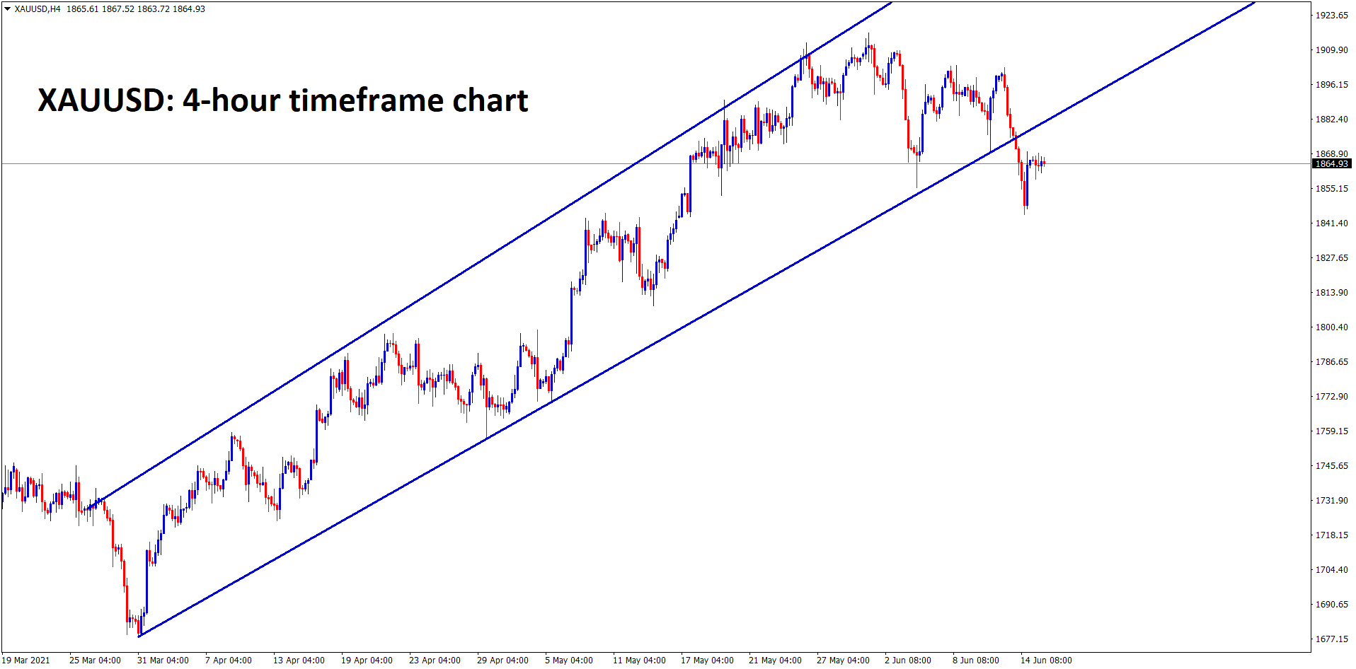Gold is consolidating after breaking the bottom level of the uptrend line