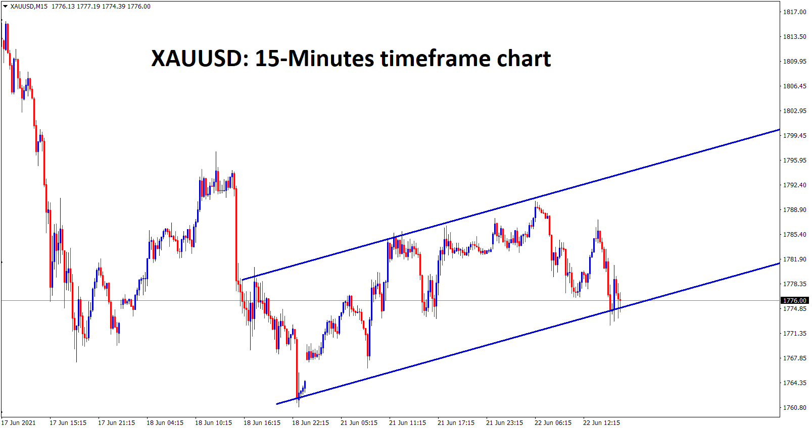 Gold is moving in a small Ascending channel