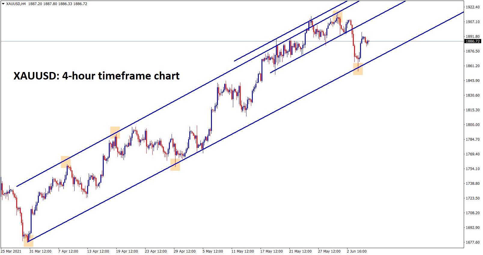 Gold is moving in a strong uptrend recently bounced back from the higher low zone of uptrend line
