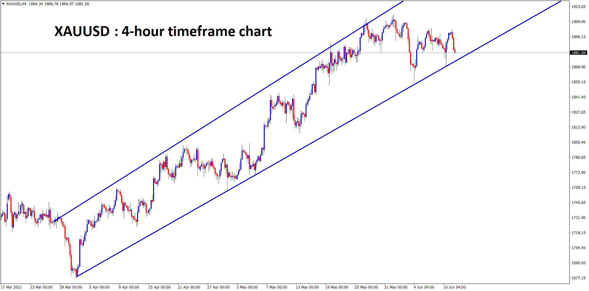 Gold is still moving in a range between the uptrend line. wait for breakout.