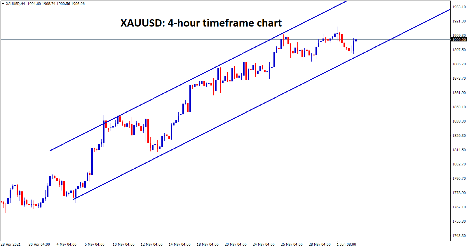 Gold is still moving in an uptrend range channel wait for breakout from this channel