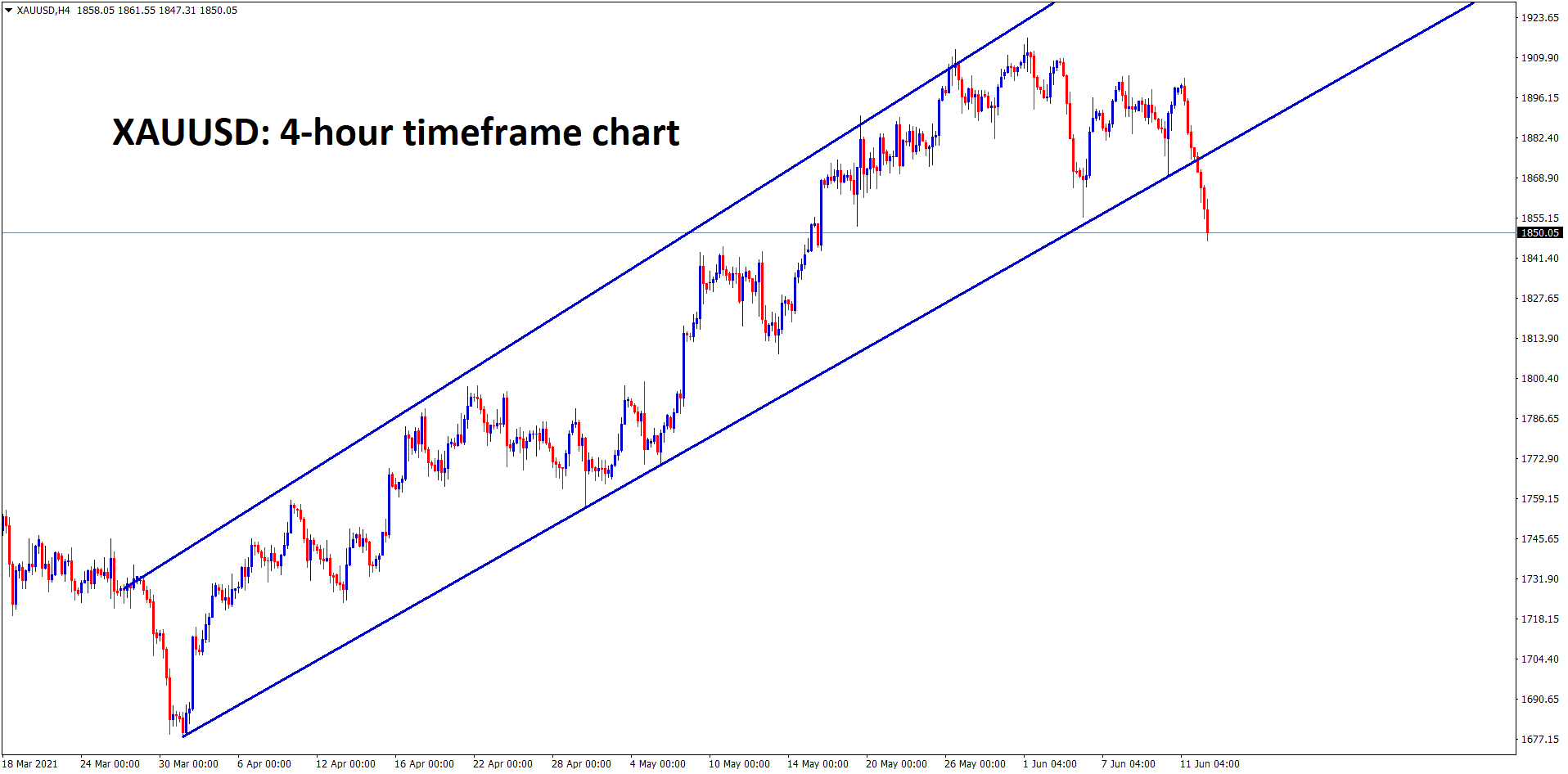 Gold price has broken the bottom of the Ascending Channel