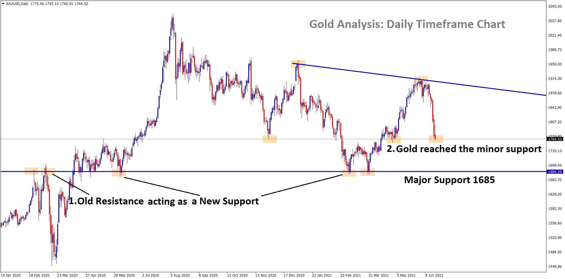 Gold price reached the minor support level wait for the confirmation of correction or breakout of this minor support