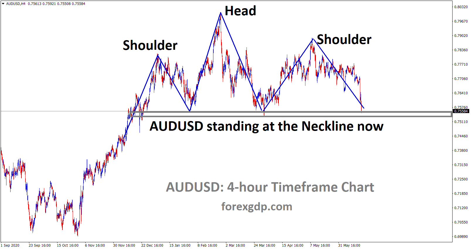 Head and Shoulder pattern formed in AUDUSD. now price reached the neckline of the pattern