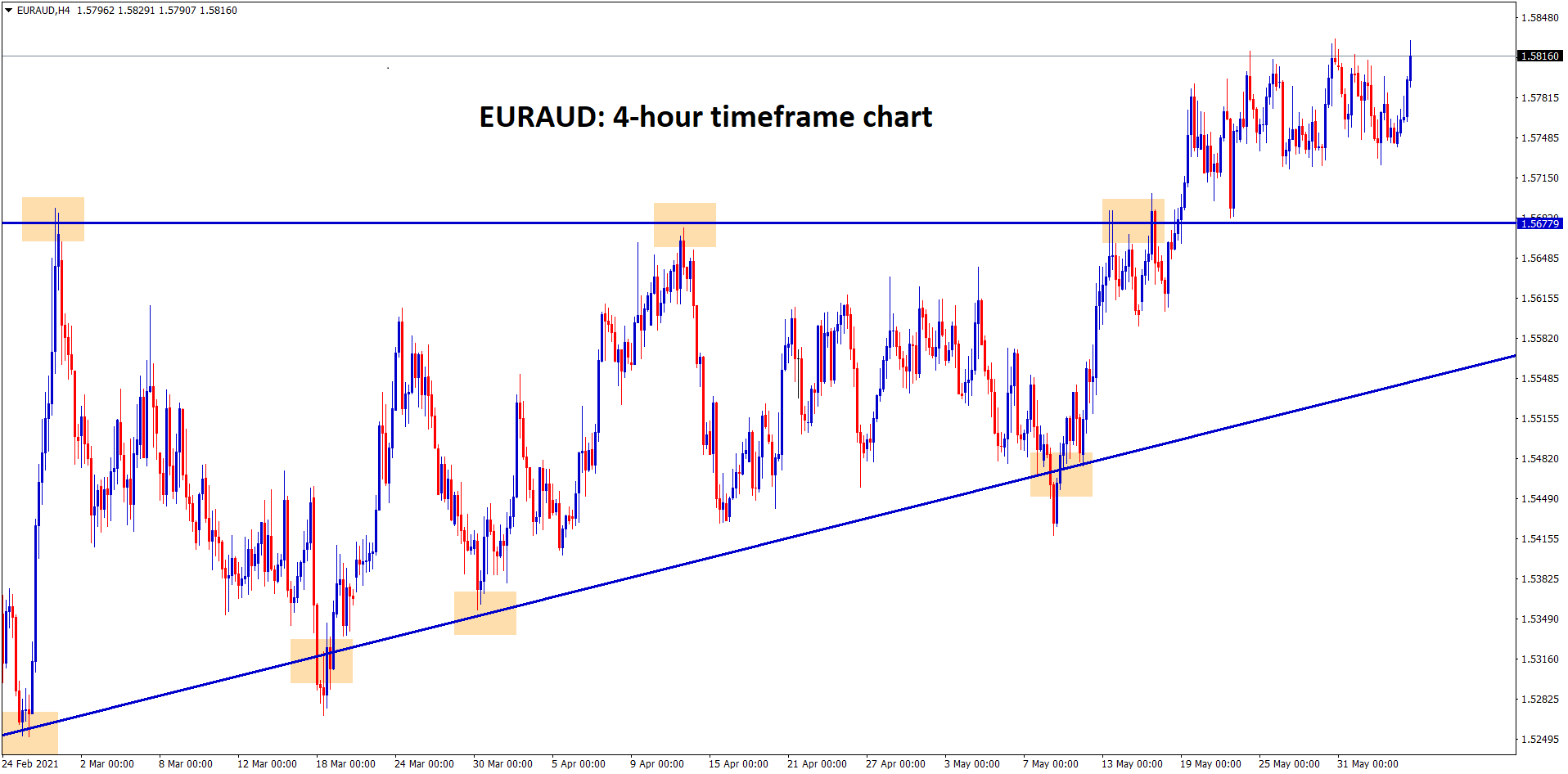 In the higher timeframe view EURAUD has broken the top level of the Ascending Triangle