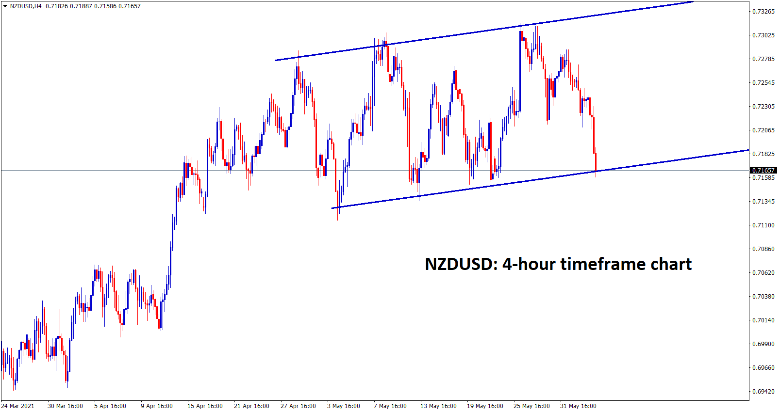 NZDUSD at the support zone wait for breakout or reversal