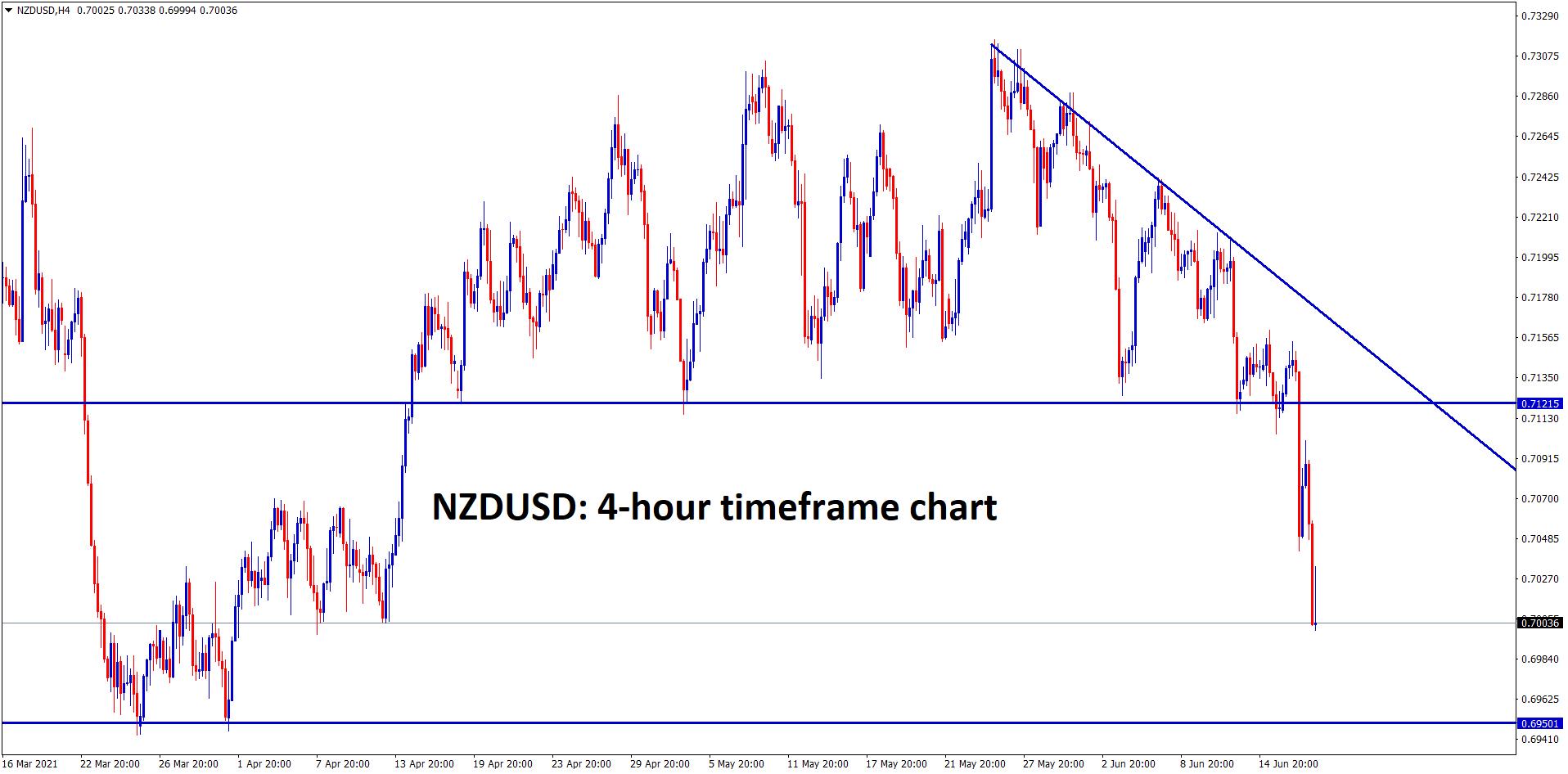 NZDUSD has broken the bottom level of the Descending Triangle pattern
