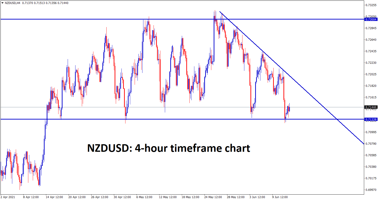 NZDUSD hits the support zone wait for breakout or reversal