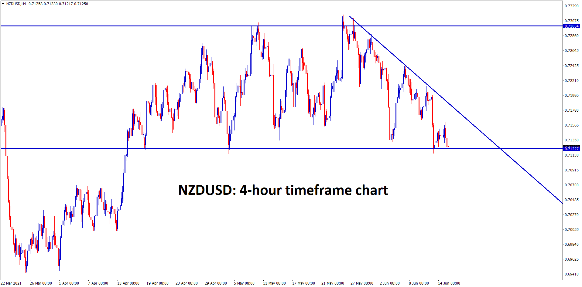 NZDUSD is at the strong support zone wait for breakout of this descending triangle