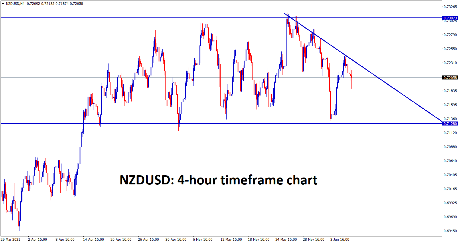 NZDUSD is consolidating and forming a lower highs wait for breakout from this consolidation pattern