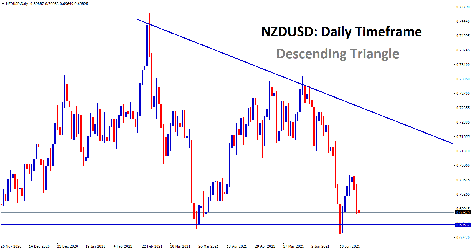NZDUSD is near to the support zone forming descending Triangle pattern