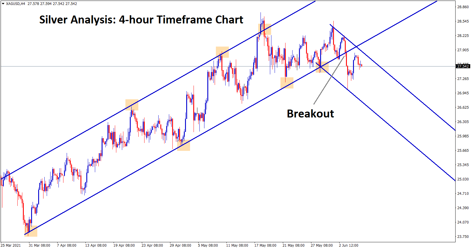 Silver XAGUSD has broken the bottom of the Uptrend line and starts to move in a descending channel range