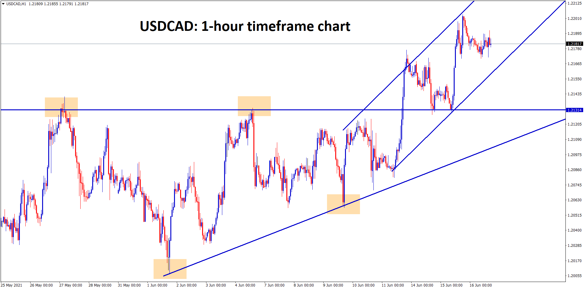 USDCAD after breaking the Ascending Triangle top is moving now between the ascending channel range